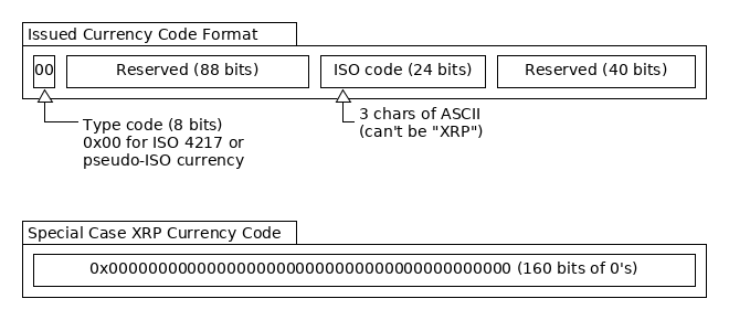 Standard Currency Code Format