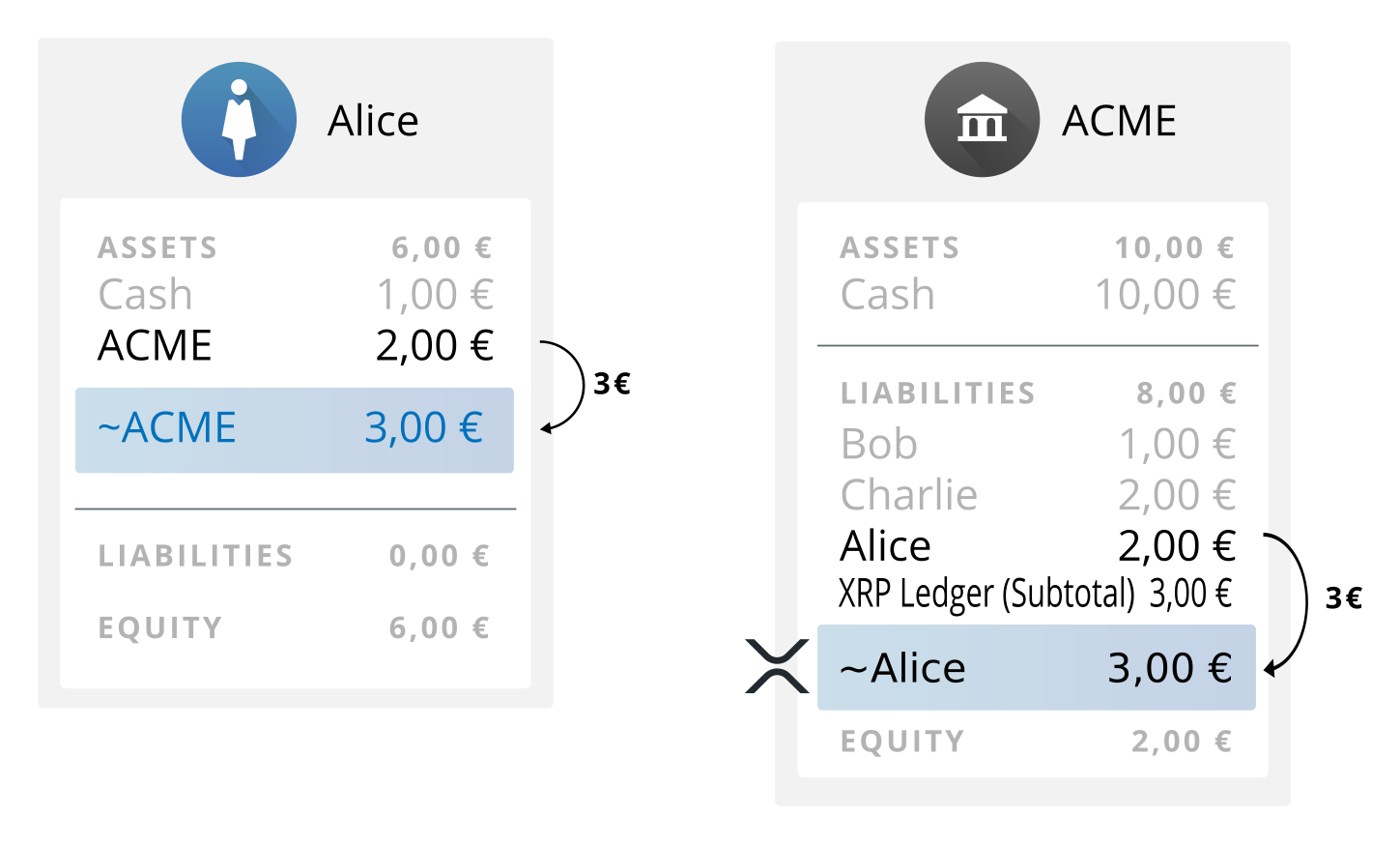 Diagram: ACME issues 3 EUR.ACME to Alice on the XRP Ledger