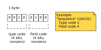 1 byte: high 4 bits define type; low 4 bits define field.