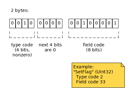 2 bytes: high 4 bits of the first byte define type; low 4 bits of first byte are 0; next byte defines field