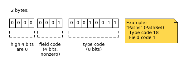 2 bytes: low 4 bits of the first byte define field; next byte defines type.