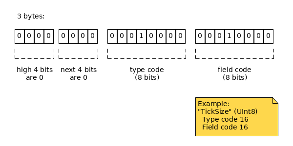 3 bytes: first byte is 0x00, second byte defines type; third byte defines field