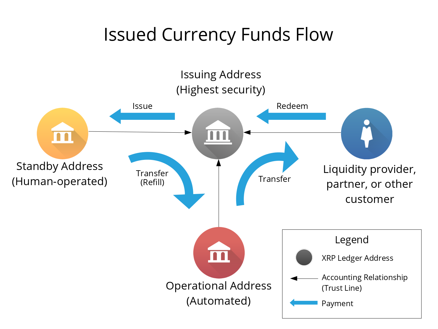 Diagram: Funds flow from the issuing address to standby addresses, to operational addresses, to customer and partner addresses, and finally back to the issuing address.