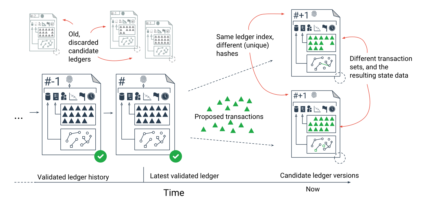 Figure 2: XRP Ledger Sequence and History