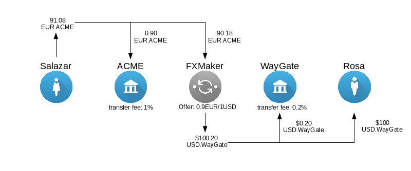 Diagram of cross-currency payment with transfer fees