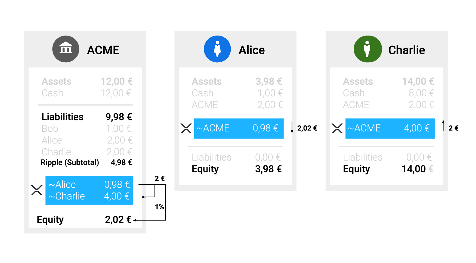 Alice sends 2,02€, Charlie receives 2,00€, and ACME owes 0,02€ less in the XRP Ledger