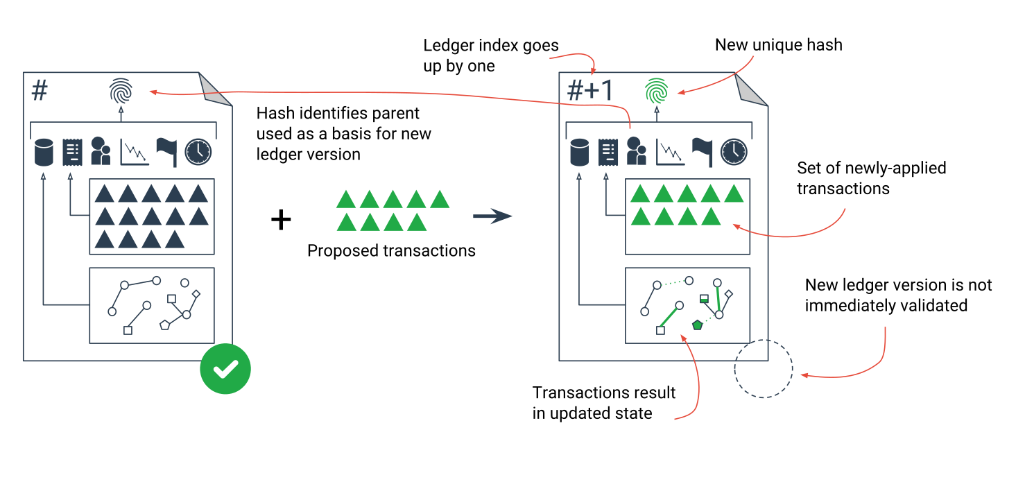 Diagram: Each ledger is the result of applying transactions to the previous ledger version.
